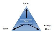 drieeenheid