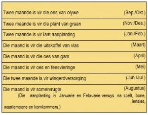 landboutabel