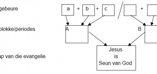 BybelstudieMarkus2